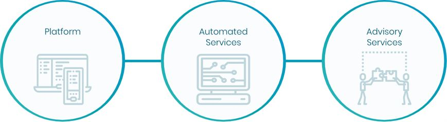 Platform, Automated Services, Advisory Services